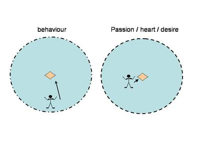 Passion_and_behaviour