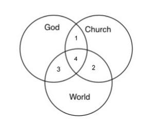 Godchurchworld